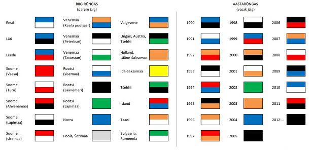 Merikotka värvirõngaste koodid